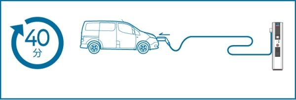 QUICK CHARGE: 80% CHARGE IN 40 MINUTES