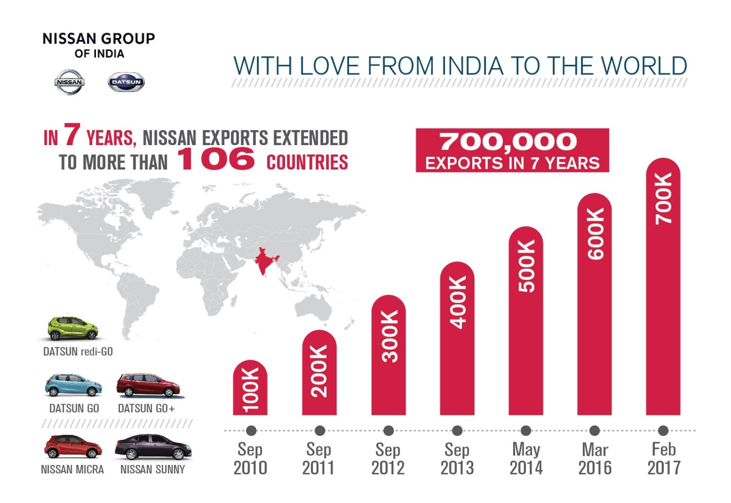 With Love from Nissan India to the World