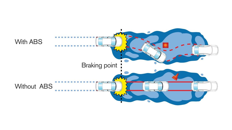 Car Features Nissan Sunny India Brakes Diagram Anti Braking System Illustration