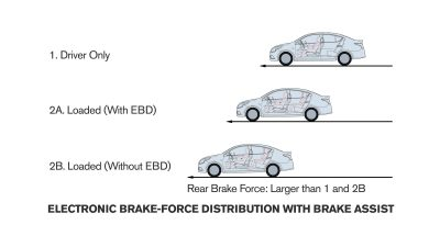 Electronic brake-force distribution illustration
