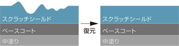 スクラッチシールド 塗装面イメージ図