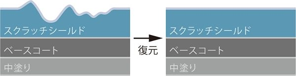 塗装面イメージ図