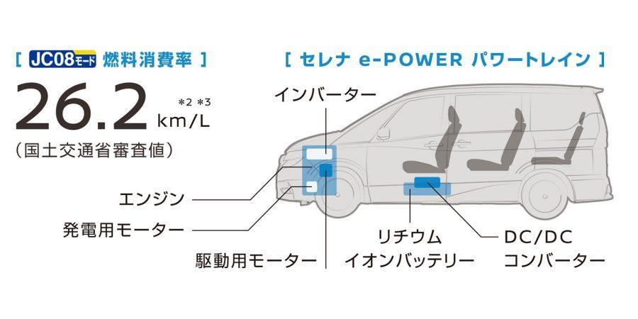 セレナe-POWER パワートレイン