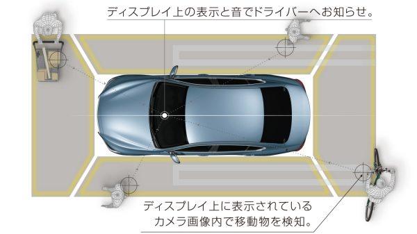 インテリジェント アラウンドビューモニター(移動物 検知機能付、駐車ガイド機能付)