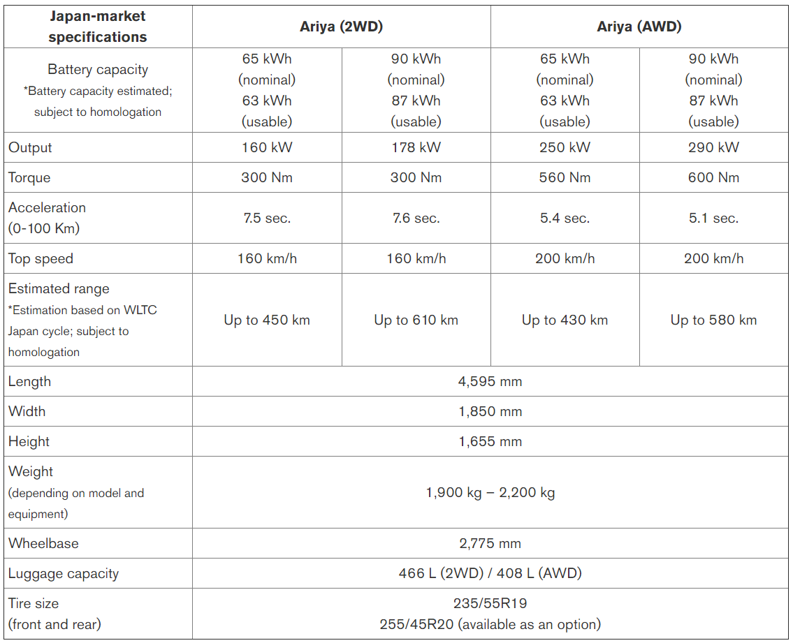 Ariya Specifications