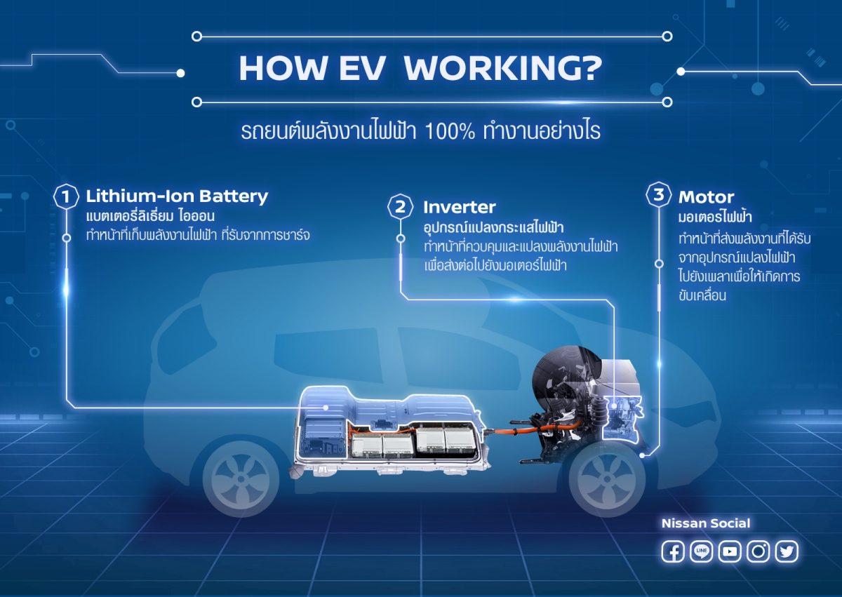 วิธีการทำงานของรถยนต์พลังงานไฟฟ้า ที่เต็มเปี่ยมไปด้วยประสิทธิภาพ