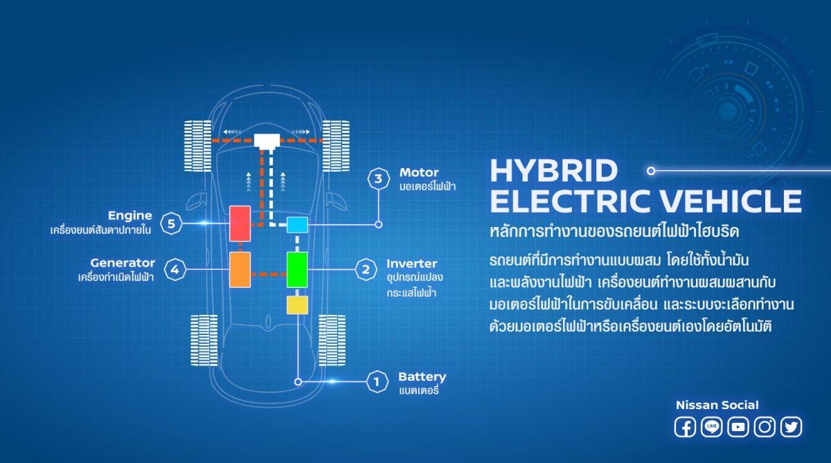 รถยนต์พลังงานไฟฟ้า 100% หรือ รถยนต์ EV(Electric Vehicle)
