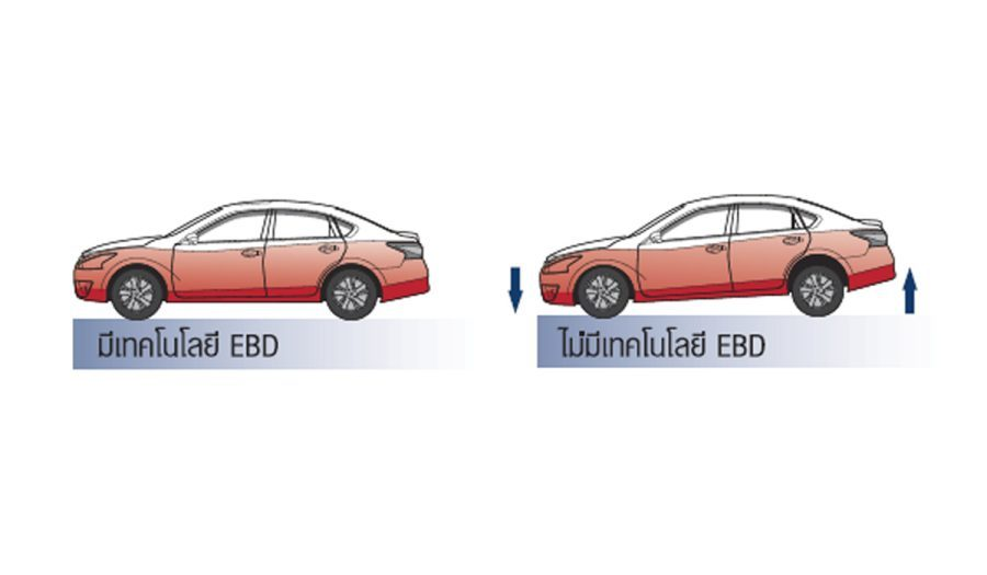 ELECTRONIC BRAKE-FORCE DISTRIBUTION (EBD)